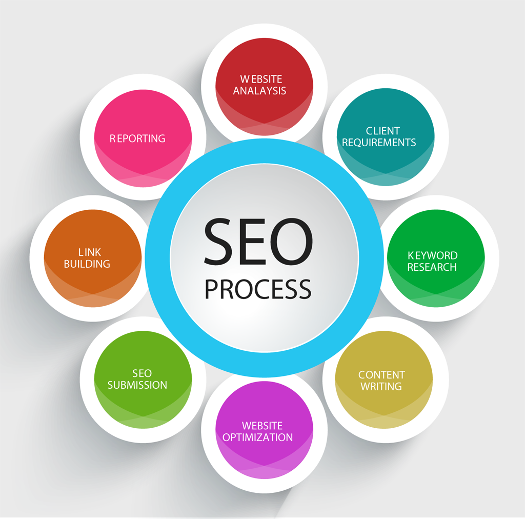 SEO Training in Secunderabad